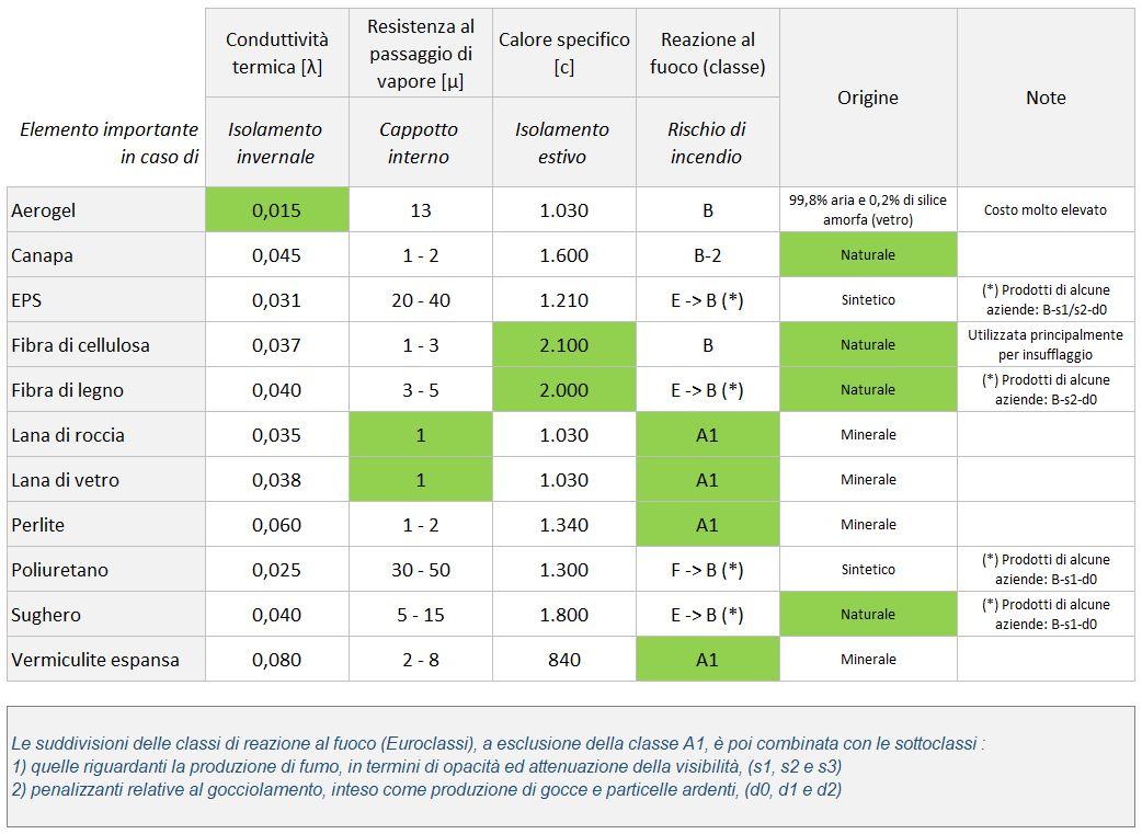 Materiali isolanti termici : come scegliere quello più adatto ?