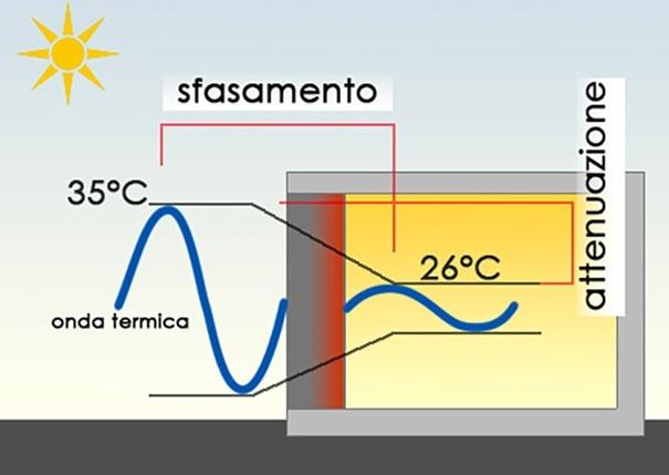 Isolamento dal caldo estivo: perché è importante tenerlo presente