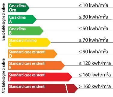 Quanto costa migliorare la classe energetica di una casa?